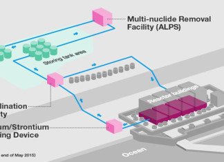 Fukishima, nuclear plant, centrale nucleare, energia nucleare, nuclear energy, energy, ALPS process, Fukushima accident, processo filtraggio, incidente fukushima, Close up Engineering