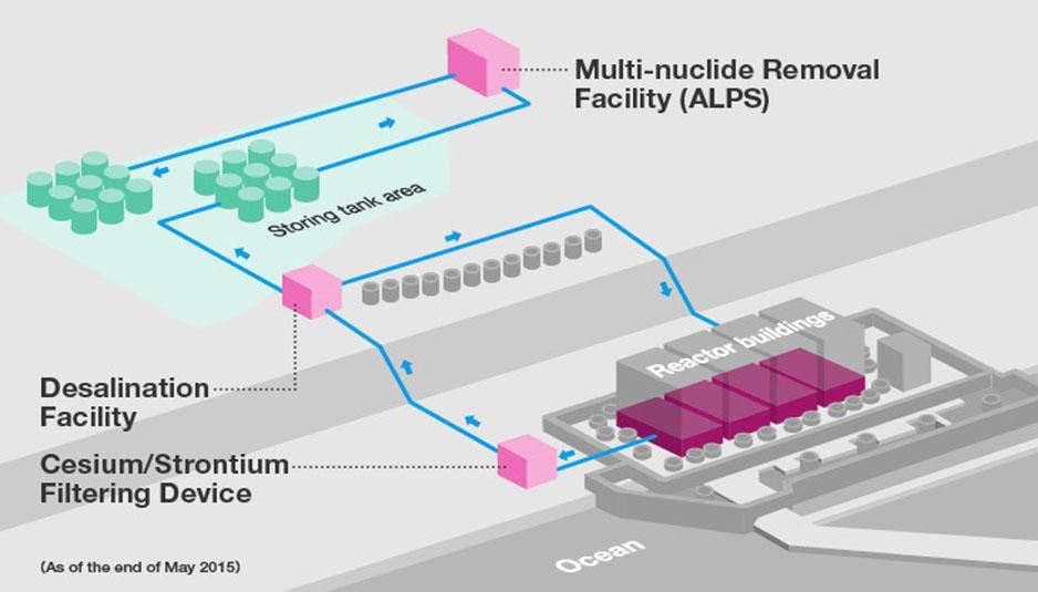 Fukishima, nuclear plant, centrale nucleare, energia nucleare, nuclear energy, energy, ALPS process, Fukushima accident, processo filtraggio, incidente fukushima, Close up Engineering
