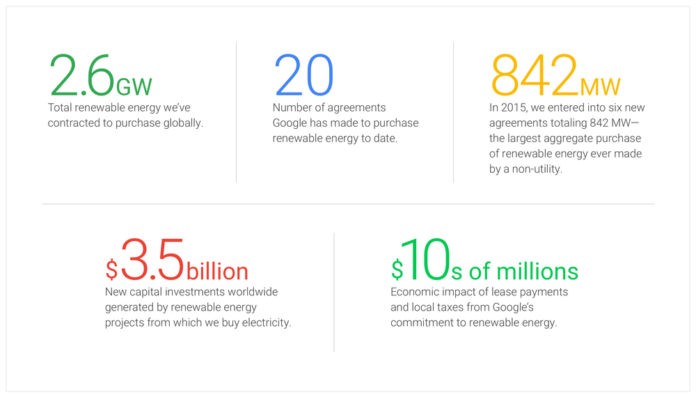 Google, energia, sostenibilità, ambiente, energia rinnovabile, eolico, solare, multinazionale, compagnie verdi, green, energy, close-up engineering