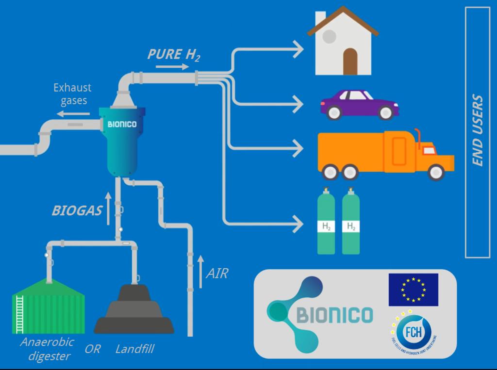 BIONICO, idrogeno, H2, innovazione, Politecnico di Milano, Horizon 2020, europa, biogas, reattore, membrane, produzione, innovazione, green, bio