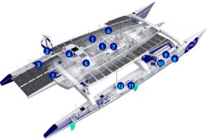 Energia rinnovabile, catamarano, idrogeno, pannelli solari, turbine eoliche, batterie, vela, motori elettrici, dissalazione, giro del mondo, close-up engineering
