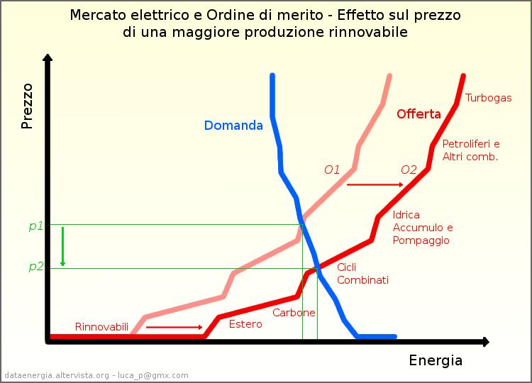 gratis, energia, eolico, germania, prezzo, utenti, elettricità, mercato, surplus, rinnovabili, economia, effetto, vantaggio, sistema elettrico