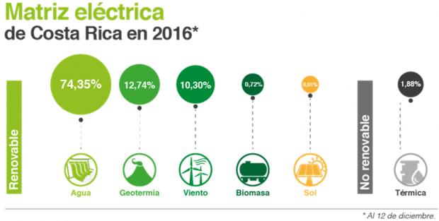 costa rica, rinnovabile, 2017, 300 giorni, idroelettrico, eolico, solare, energia, pulita, green, innovazione, KLM, tecnologia, ambiente, sostenibilità