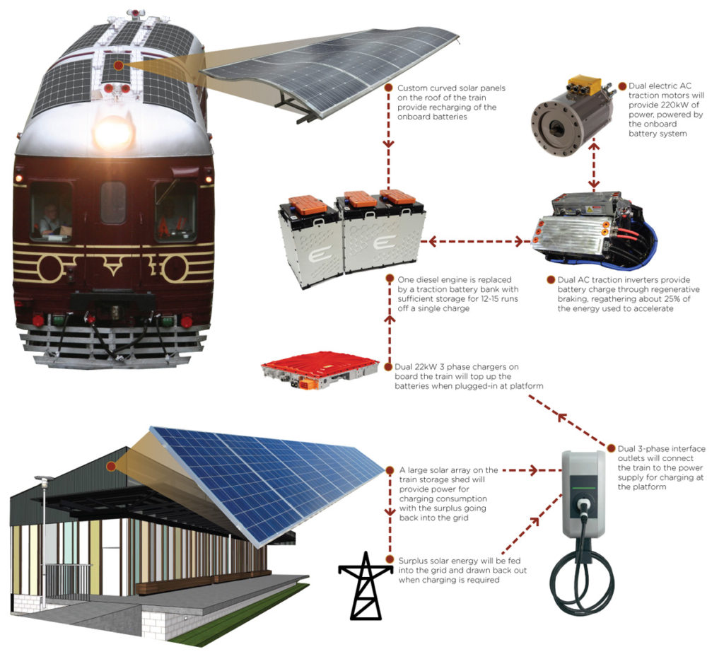 treno-fotovoltaico-australia-energia-rinnovabile-batterie-sostenibilità-recupero-Close-up Engineering
