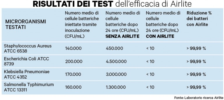 Airlite, innovazione, vernice, smog, batteri, NOx, SOx, inquinamento, advanced materials, italia, start up, ecologica, aria, purificare