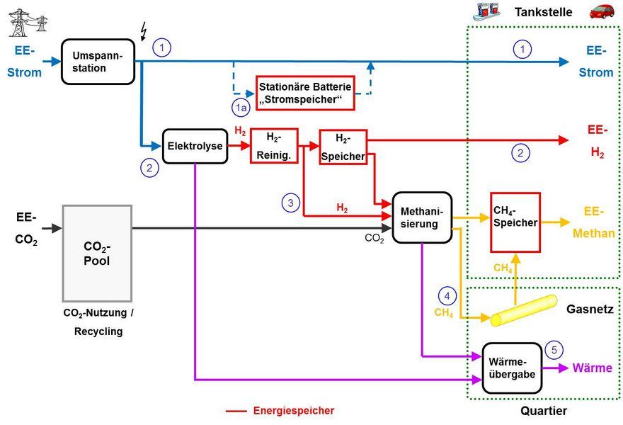zsw-stazioni-rifornimento-elettricità-idrogeno-metano-energia-rinnovabile-mobilità-ricarica-batteria-accumulo-Closeup Engineering