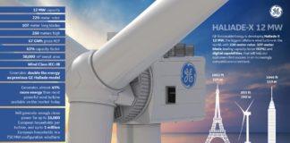 general electric, GE, renewable, energy, wind, offshore, turbina, grande, mondo, oceano, 2021. innovazione, rinnovabile