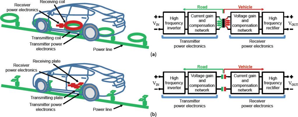 veicoli, elettrici, ricarica, wireless, colorado, capacitivo, afridi, usa, ev, tecnologia, elettronica, potenza