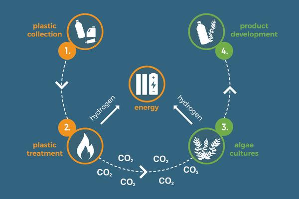 pacific garbage screening, piattaforma, plastica, oceani, hansch, germania, ricerca, gassificazione, alghe, bioplastica, energia, idrogeno, efficienza, ambiente