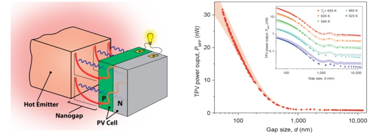 Nanoscala, radiazione termica, fenomeni quantistici, effetto tunnel, trasporto fotonico, moduli termo-fotovoltaici, energy CuE