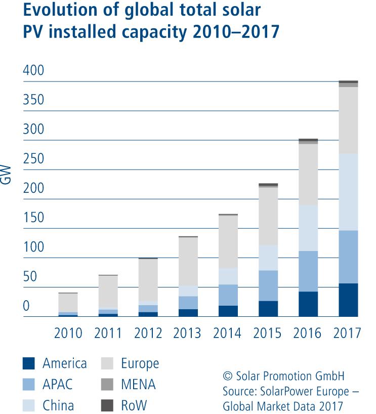 intersolar europe, pv, solare, energia, fiera, salone, monaco, germania, 2018, rec, array technology, fotovoltaico, rinnovabili, sviluppo, cina