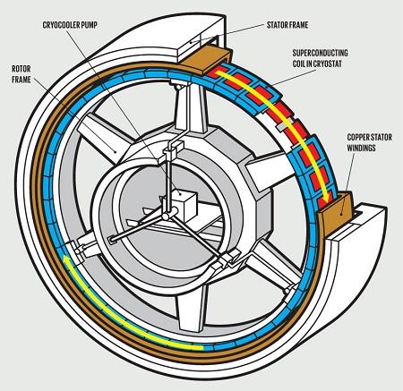 Eolico, superconduttori, offshore, Hornsea Two, di-boruro di magnesio, Culumbus Supercoductors, innovazione