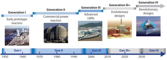nucleare, fissione, nuclear, energia, sodio, quarta generazione, IV generazione, fissione nucleare, tecnologia, innovazione, energy Close-up Engineering
