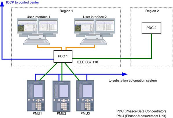 pmu, wams, misura, reti, AT, MT, smart grid, sincrofasori, monitoraggio, controllo, real time