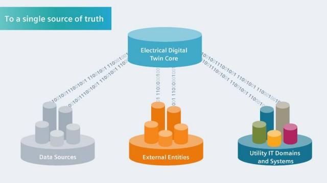 fingrid, elvis, tso, digital twin, ict, digitale, rete, trasmissione, scenari, dati, data hub, piattaforma