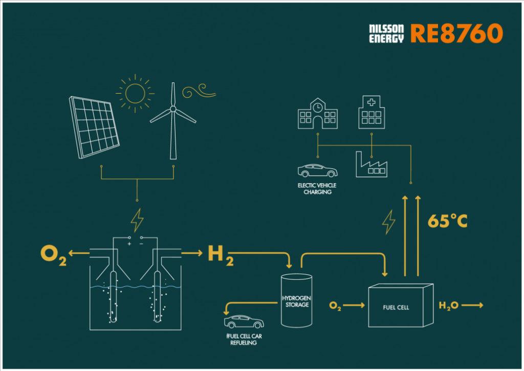 Vårgårda, idrogeno, solare, tecnologia, Svezia, innovazione, energia rinnovabile, efficienza energetica, Energy Close-up Engineering