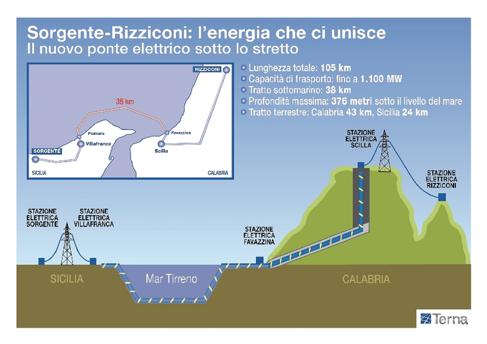 Terna, Sorgente, Rizziconi, Sicilia, Calabria, Italia, linea, trasmissione, cavo, sottomarino, record, energia, potenza, capacità, affidabilità, sicurezza, Energy Close-up Engineering