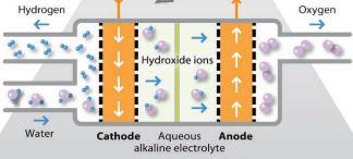 power-to-gas-metanazione-elettrolisi-store-go-lng-gas-naturale-acqua-co2-anidride-carbonica-climeworks-horizon-2020-rete-elettrica-congestioni-fer-rinnovabili-idrogeno-CuE