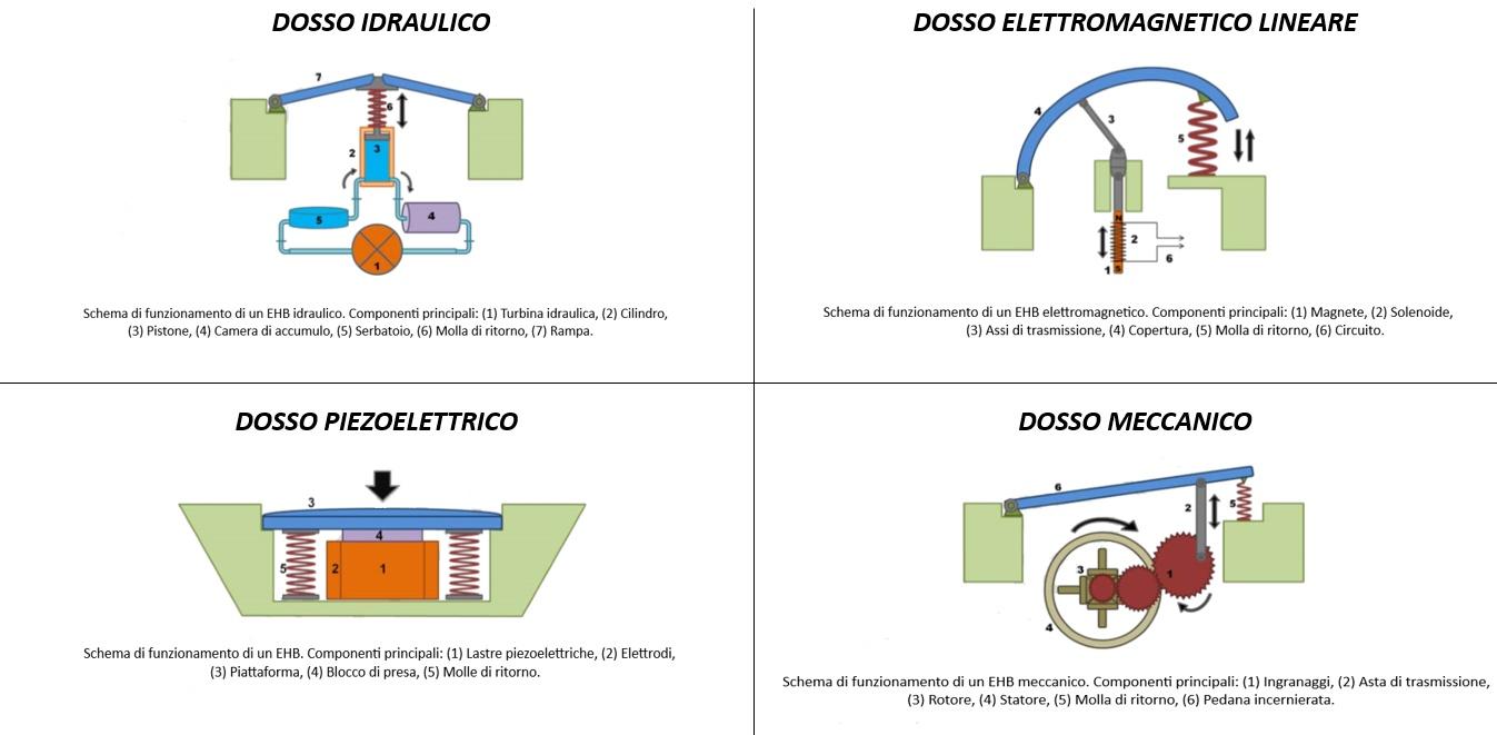 Dossi, Energy Harvesting, Dossi, Strada, Stato dell'Arte, Recupero Energetico, Tecnologie, Idraulico, Pneumatico, Elettromagnetico, Meccanico, Piezoelettrico, Brevetto, Lybra, Futuro, Energy Close-up Engineering