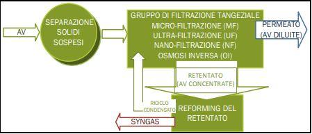 molitura-scarti-acque-vegetazione-enea-brevetto-italiano-energia-idrogeno-metano-frantoio-innovazione-analisi-economico-rese-reforming-CuE