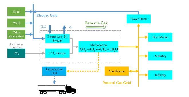 power-to-gas-metanazione-elettrolisi-store-go-lng-gas-naturale-acqua-co2-anidride-carbonica-climeworks-horizon-2020-rete-elettrica-congestioni-fer-rinnovabili-idrogeno