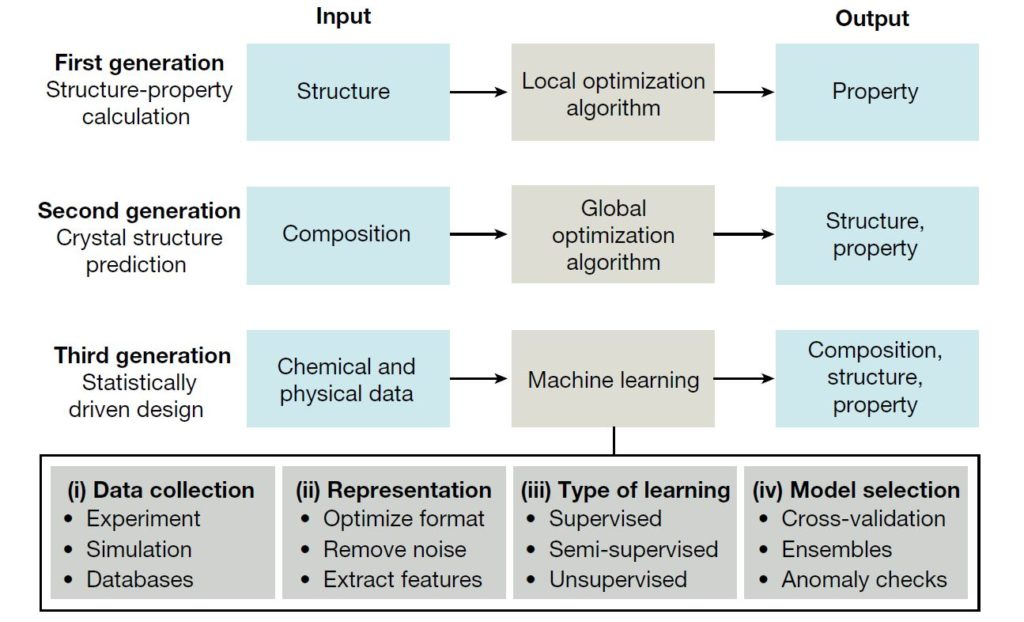 Machine Learning, DFT, Intelligenza Artificiale, Materiali, Scoperta, Energia, Innovazione, Modelli, Ottimizzazione, Database, Apprendimento, Scienza, Molecole, Schrödinger, Energy Close-up Engineering