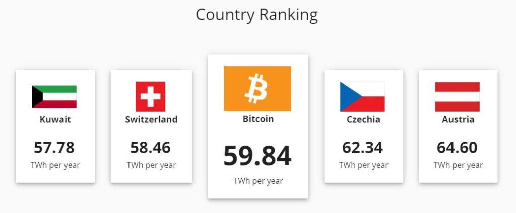 bitcoin-cbeci-cambridge-consumi-energetici-energia-twh-svizzera-gw-potenza-annuale-mining-modello-università-studio-confronti-CuE