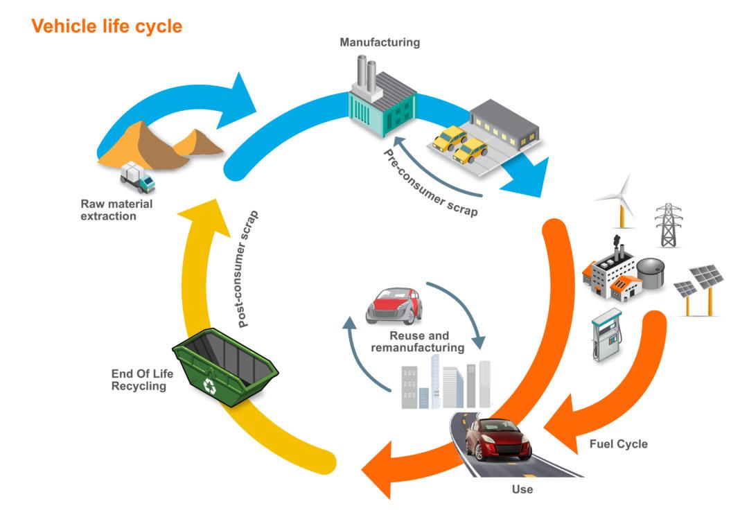 Mobilità, elettrica, metallurgia, idrometallurgia, batterie, litio, riciclo, recupero, lca, co2, impatti, ambiente, chimica, combustibili, veicoli, Energy Close-up Engineering