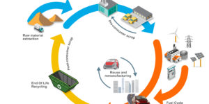 Idrometallurgia: un alleato per il riciclo delle batterie li-ion