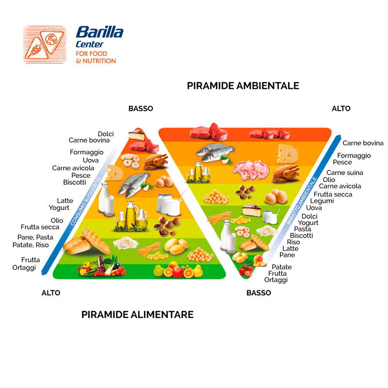 Sostenibilità alimentare, Carbon Footprint, Water Footprint, occupazione di suolo, piatti tipici, Piramide Ambientale, Fondazione Barilla, Energy Close-up Engineering