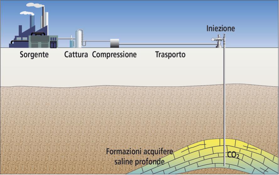 CCS, carbon capture & storage, storage, capture, co2, carbon dioxide, anidride carbonica, cattura, stoccaggio, sistemi CCS, unione europea, CO2GeoNet, EU, UE, Italia, Energy Close-up Engineering