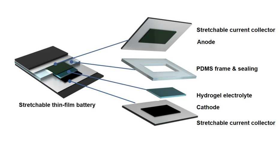 Batteria, batterie, litio, ione, piegabili, elettrolita, gel, chimica, wearable, anodo, catodo, ricerca, innovazione, energia, Energy Close-up Engineering