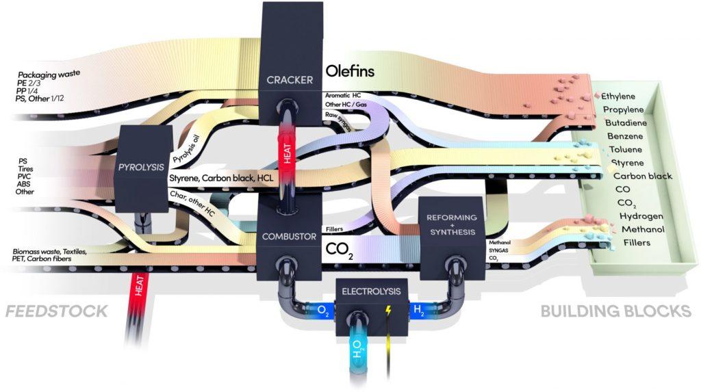 Plastica, riciclo, circolare, verticale, steam, cracking, petrolchimica, Svezia, tecnologia, chimica, idrocarburi, vapore, reazioni, quenching, Energy Close-up Engineering