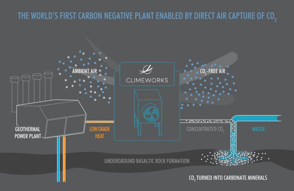 Carbfix, emissioni, CO2, Islanda, Parigi, innovazione, ricerca, carbonati, basalto, centrale geotermica, metodi, cattura, stoccaggio, riscaldamento globale, Energy Close-up Engineering
