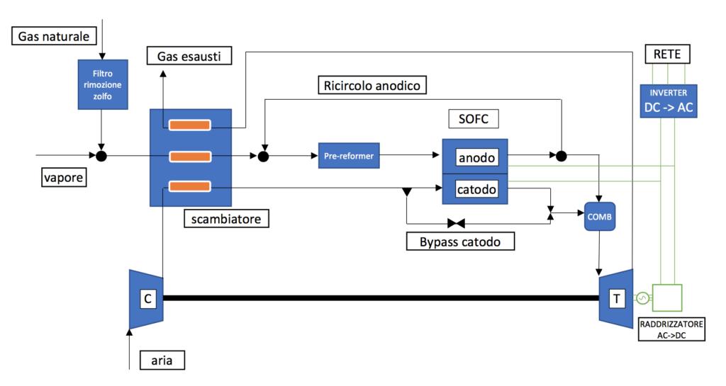 Celle a combustibile; SOFC; Reforming; Elettrolita; Catalizzatore; Efficienza; Cicli ibridi; Generazione distribuita; Inquinanti; Energy Close-up Engineering