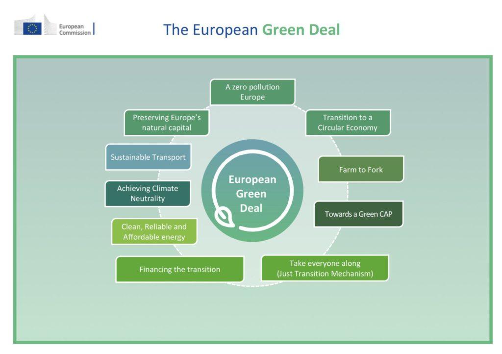 Fonti fossili Europa progetti, finanziamenti, gas naturale, green deal, Energy Close-up Engineering