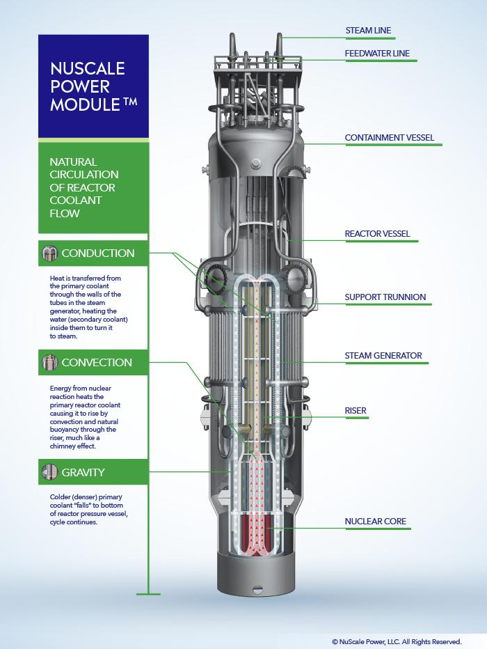 Small Modular Reactor, nucleare, innovazione, ambiente, futuro, emissioni, dimensioni, energia, NuScale, progetti, America, costi ridotti, moduli, scorie nucleari, Fukushima , Energy Close-up Engineering