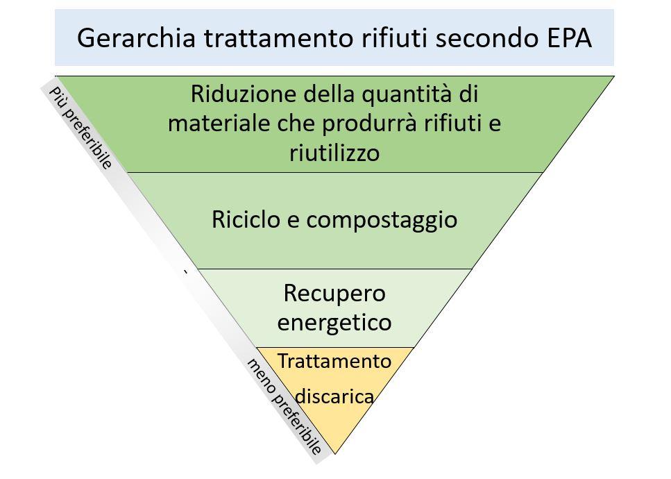Coronavirus, rifiuti, economia circolare, termovalorizzazione, riciclo, riuso, EPA, Energy Close-up Engineering