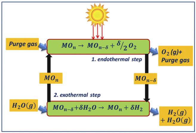 idrolisi termica, idrogeno, idrolisi, termochimica, acqua, peroviskiti, ciclo, chimica, rinnovabili, solare, ossidazione, riduzione, efficienza, innovazione, energia, Energy Close-up Engineering