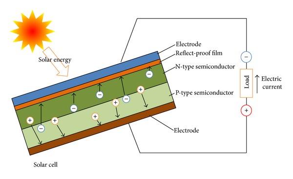 Cella, solare, energia, efficienza, record, nrel, silicio, gallio, arsenico, germanio, tensione, corrente, Energy Close-Up Engineering