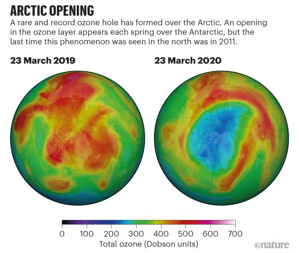Polo Nord, buco, ozono, ambiente, groenlandia, stratosfera, riduzione, Polo Sud, Artico, Antartide, Record, Energy Close-up Engineering