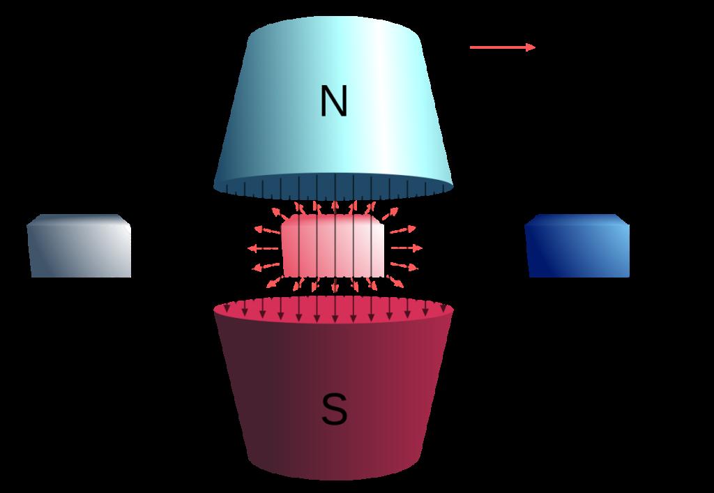 Magnetismo, Ferromagnetismo, Temperatura di Curie, Effetto magnetocalorico, refrigerazione magnetica, energy harvesting, efficienza energetica, Gadolinio, decarbonizzazione, termodinamica, ricerca, materiali, magnetizzazione, impatto ambientale, Energy Close-up Engineering.