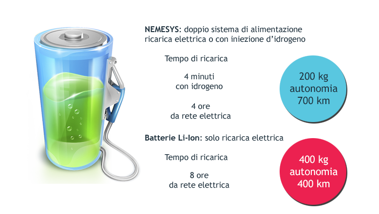 batteria ibrida, batteria, accumulo, energia elettrica, fuel cell, cella a combustibile, rete elettrica, mobilità, veicolo elettrico, auto, auto elettrica, energy close-up engineering