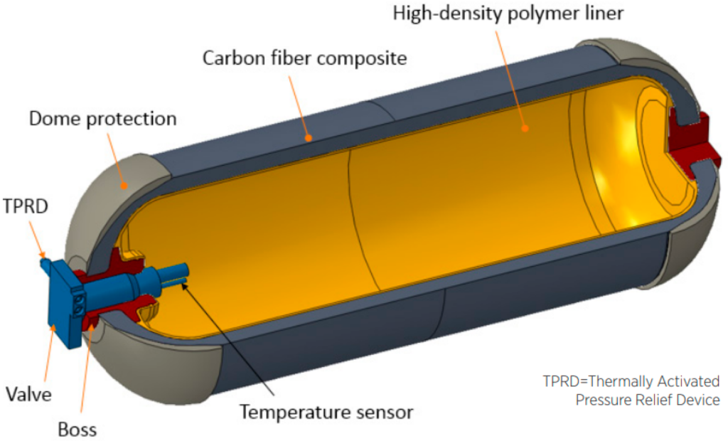 Idrogeno, stoccaggio, immagazzinamento, serbatoio, gas, liquido, solido, pressione, temperatura, massa, volume, densità, energia, H2, idruri, nano strutture, Energy Close-up Engineering