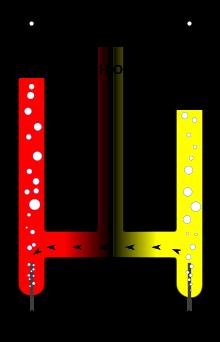 idrogeno da elettrolisi acqua