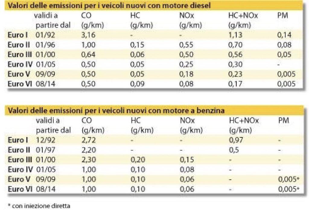 Parco auto, Italia, elettrico, anidride, carbonica, CO2, Euro, ossido, particolato, risparmio, emissioni, inquinamento, gas, serra, ACI, Energy Close-up Engineering.