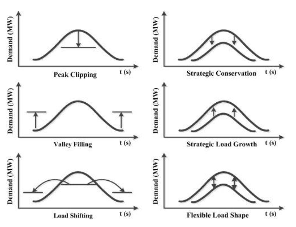 Demand response, flessibilità, implicit, explicit, aggregatore, tariffa, mercato, rete, sistema elettrico, elettricità, energia, rinnovabili, prosumer, consumatore, peak shaving, valley filling, profilo energetico, Energy Close-up Engineering
