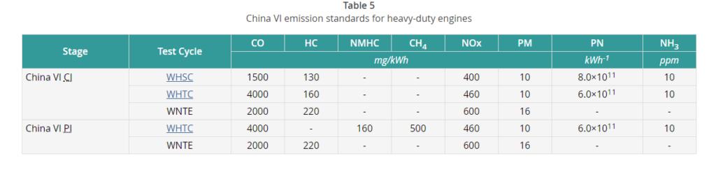 Cina, Germania, Bosch, Weichai, diesel, efficienza, record, hot, Energy Close-Up Engineering