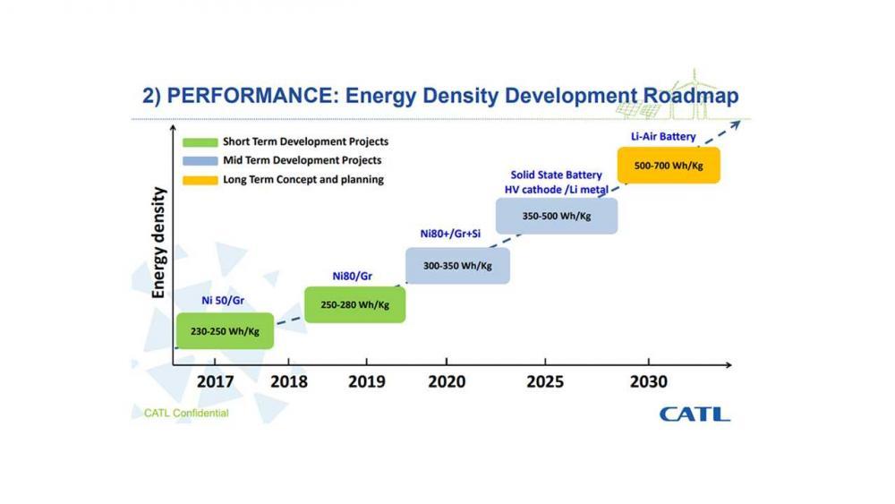 CATL, Svolt, Tesla, litio, cobalto, batterie, ioni, elettrolita, catodo, Cina, autonomia, Energy Close-Up Engineering