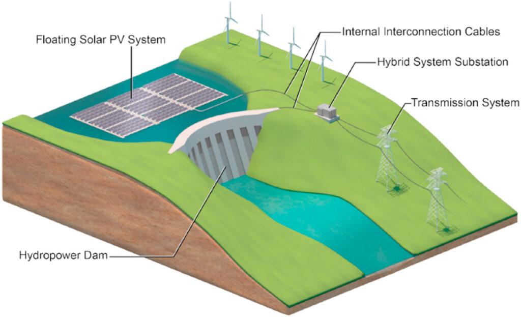 Centrale ibrida, energia Rinnovabile, Energia Idroelettrica, Solare, Pannelli Fotovoltaici, Galleggianti, centrali Idroelettriche, Centrali Ibride, Innovazioni, News, Ibrido, Green, Ambiente, Efficienza Energetica, Tecnologie, Energy Close-up Engineering
